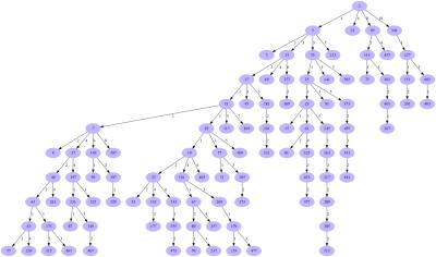 compressed_tree_on_1_max_depth_10_max_nodes_100_percent-60