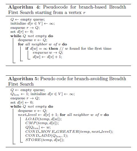BFSalgorithms