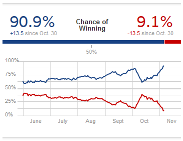election2012chance538